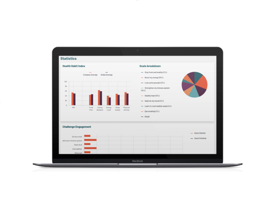 Workplace Wellness Dashboard from Holistal